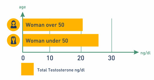 free testosterone levels in women